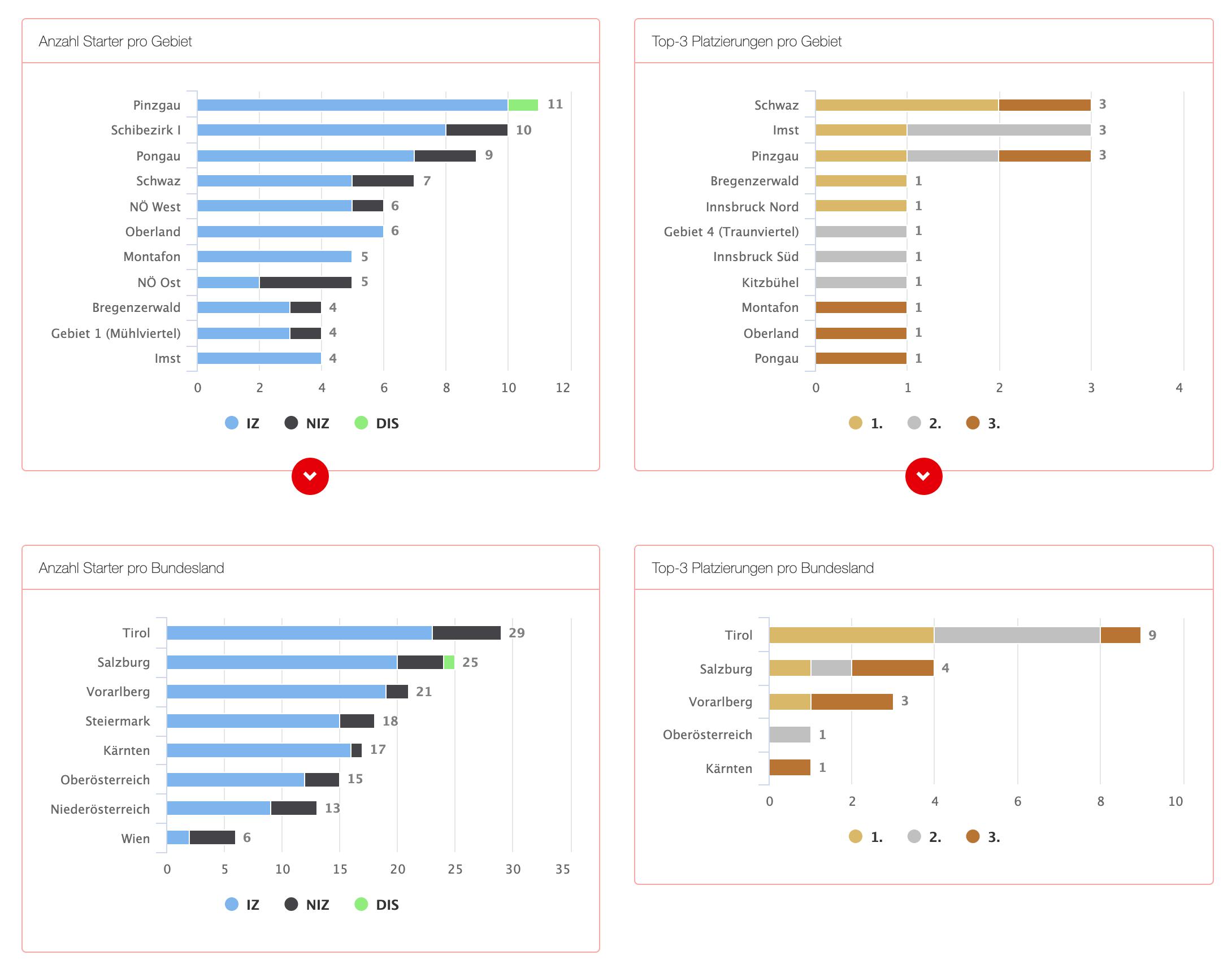Race statistics 2